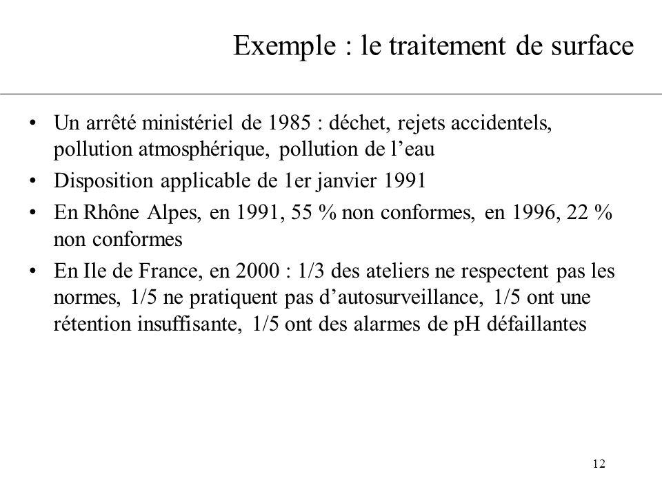 12 Exemple : le traitement de surface Un arrêté ministériel de 1985 : déchet, rejets accidentels, pollution atmosphérique, pollution de leau Dispositi