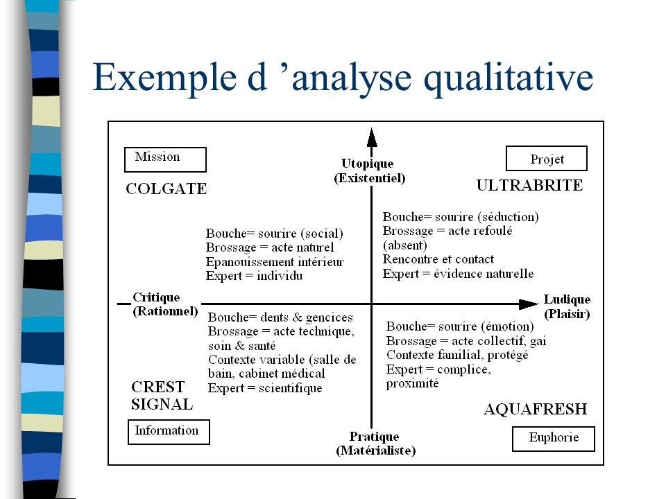 Exemple d analyse qualitative