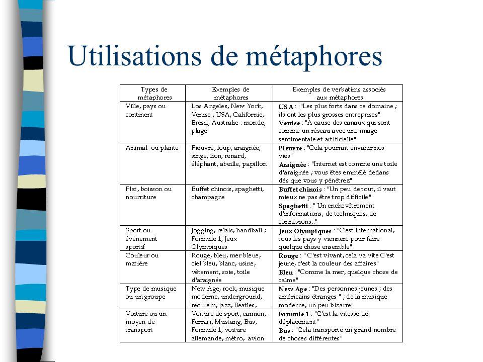 Utilisations de métaphores
