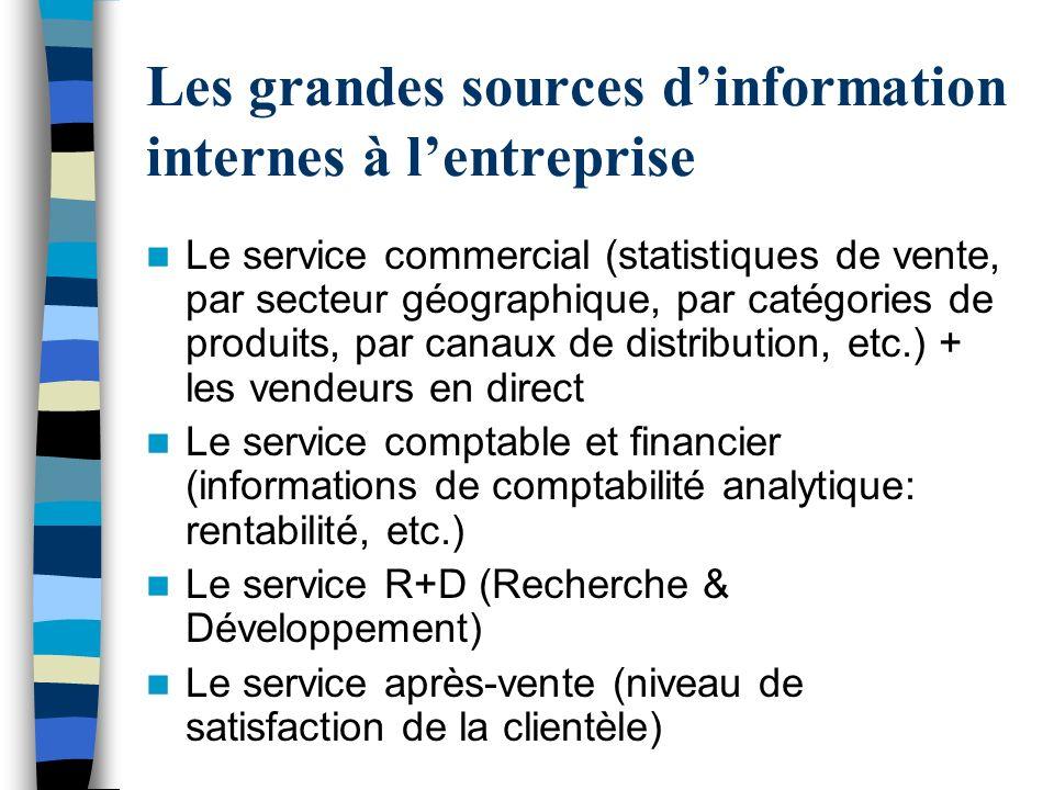 Les grandes sources dinformation internes à lentreprise Le service commercial (statistiques de vente, par secteur géographique, par catégories de prod