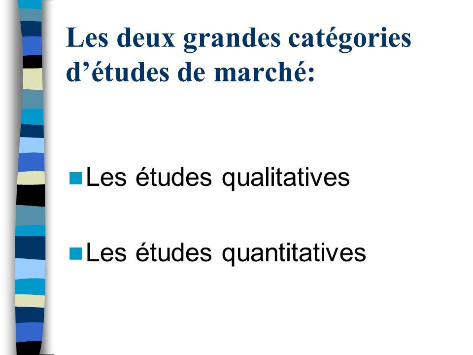 Les deux grandes catégories détudes de marché: Les études qualitatives Les études quantitatives