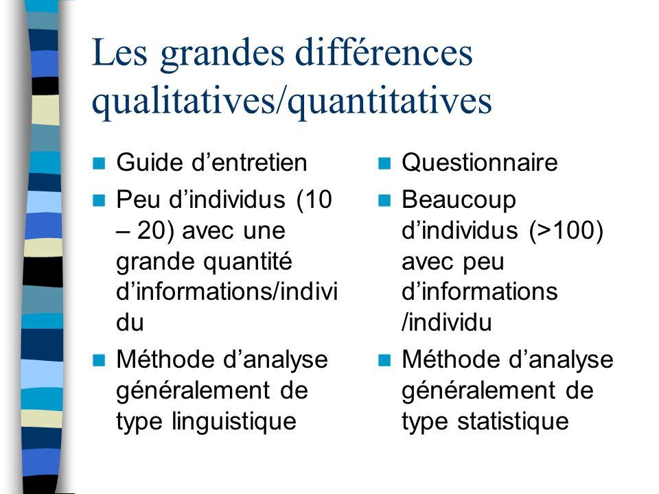 Les grandes différences qualitatives/quantitatives Guide dentretien Peu dindividus (10 – 20) avec une grande quantité dinformations/indivi du Méthode
