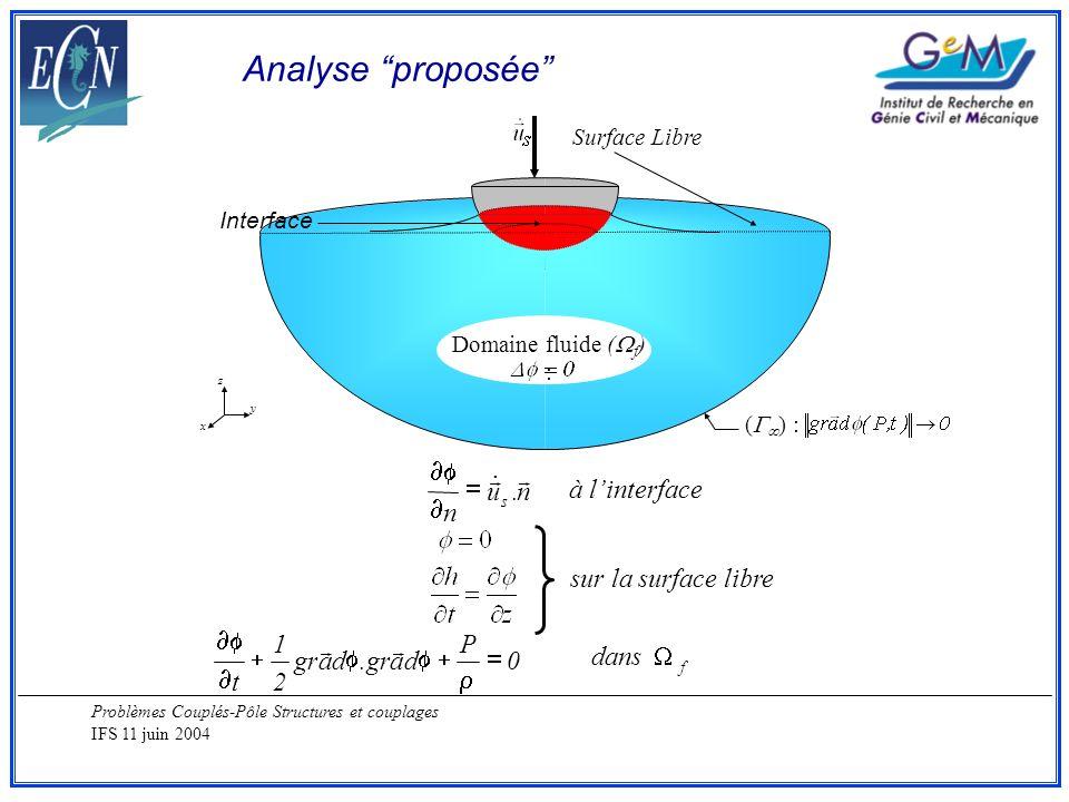 Problèmes Couplés-Pôle Structures et couplages IFS 11 juin 2004 Surface Libre ( ) : z y x Domaine fluide ( f ) : Interface dans 0 P dagr.da 2 1 t f à