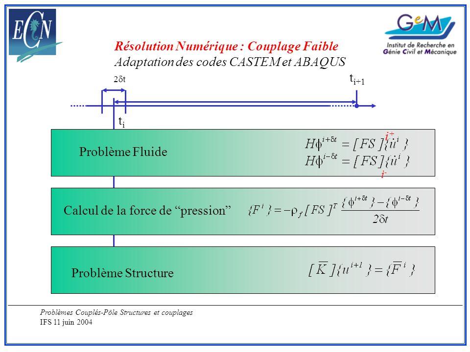 Problèmes Couplés-Pôle Structures et couplages IFS 11 juin 2004 titi t i+1 2 t Problème Fluide Calcul de la force de pression Problème Structure Résol