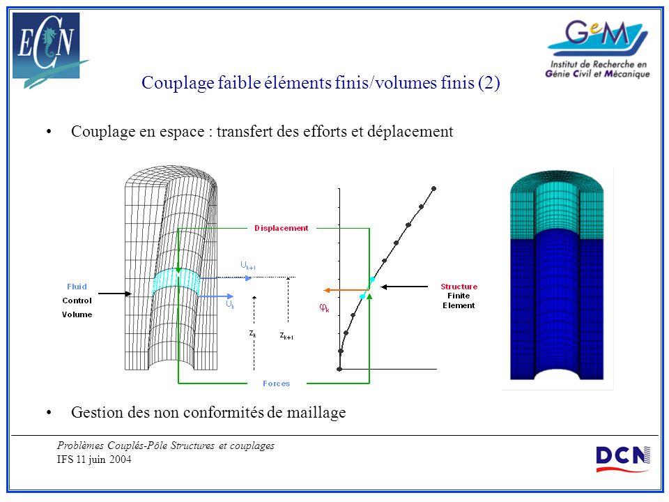 Problèmes Couplés-Pôle Structures et couplages IFS 11 juin 2004 Couplage faible éléments finis/volumes finis (2) Couplage en espace : transfert des ef