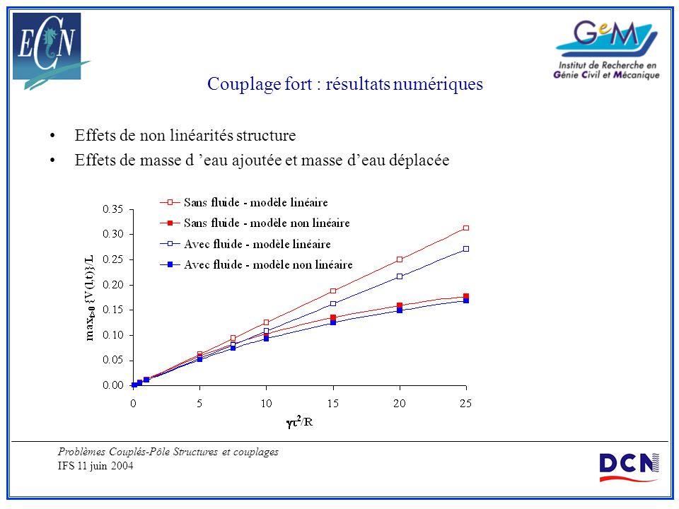 Problèmes Couplés-Pôle Structures et couplages IFS 11 juin 2004 Couplage fort : résultats numériques Effets de non linéarités structure Effets de mass