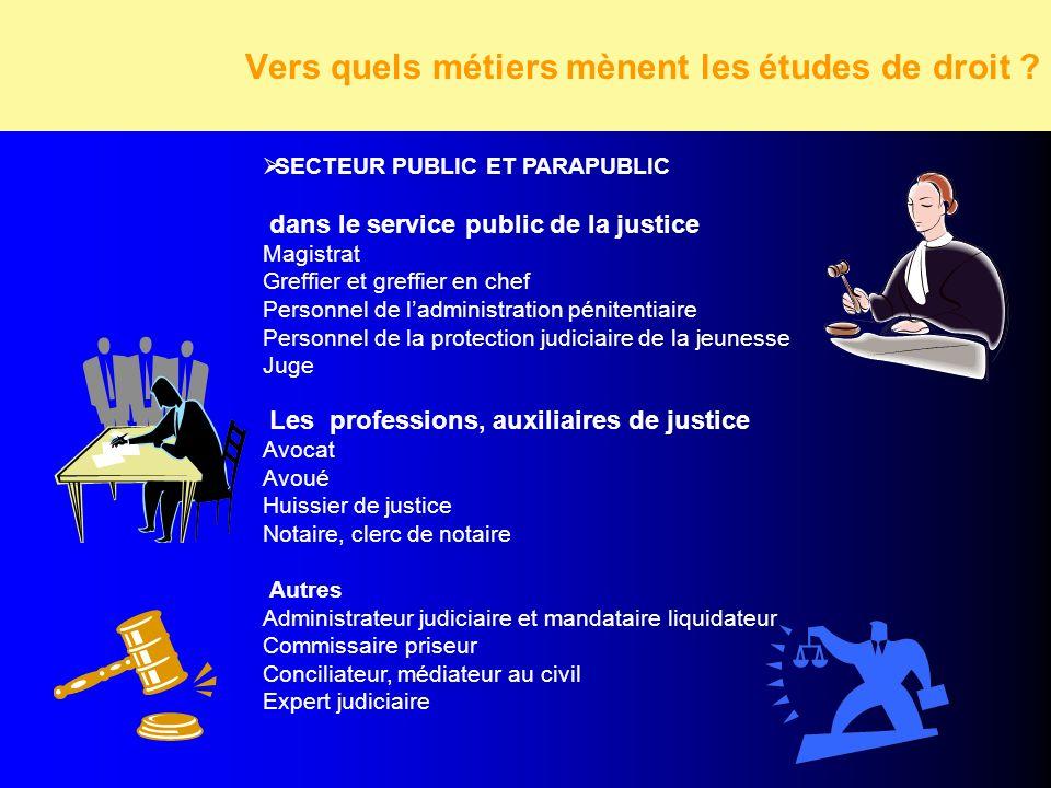 Vers quels métiers mènent les études de droit ? SECTEUR PUBLIC ET PARAPUBLIC dans le service public de la justice Magistrat Greffier et greffier en ch