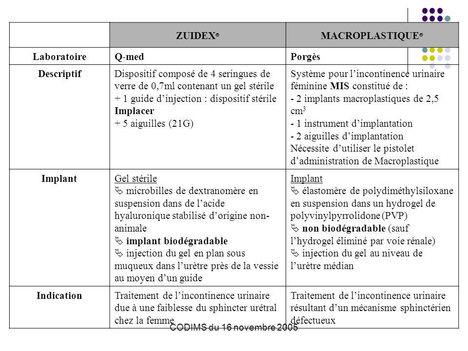 CODIMS du 16 novembre 2005 ZUIDEX ® MACROPLASTIQUE ® LaboratoireQ-medPorgès DescriptifDispositif composé de 4 seringues de verre de 0,7ml contenant un gel stérile + 1 guide dinjection : dispositif stérile Implacer + 5 aiguilles (21G) Système pour lincontinence urinaire féminine MIS constitué de : - 2 implants macroplastiques de 2,5 cm 3 - 1 instrument dimplantation - 2 aiguilles dimplantation Nécessite dutiliser le pistolet dadministration de Macroplastique ImplantGel stérile microbilles de dextranomère en suspension dans de lacide hyaluronique stabilisé dorigine non- animale implant biodégradable injection du gel en plan sous muqueux dans lurètre près de la vessie au moyen dun guide Implant élastomère de polydiméthylsiloxane en suspension dans un hydrogel de polyvinylpyrrolidone (PVP) non biodégradable (sauf lhydrogel éliminé par voie rénale) injection du gel au niveau de lurètre médian IndicationTraitement de lincontinence urinaire due à une faiblesse du sphincter urétral chez la femme Traitement de lincontinence urinaire résultant dun mécanisme sphinctérien défectueux