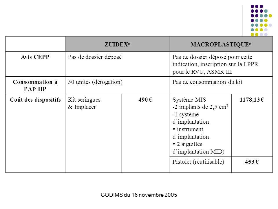 CODIMS du 16 novembre 2005 Zuidex® (Q-Med) Induit une collagénose par réaction endogène aux billes de dextranomère dans NASHA, qui va assurer la formation dun renflement sous-urétéral.