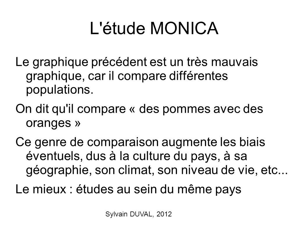 Sylvain DUVAL, 2012 L'étude MONICA Le graphique précédent est un très mauvais graphique, car il compare différentes populations. On dit qu'il compare