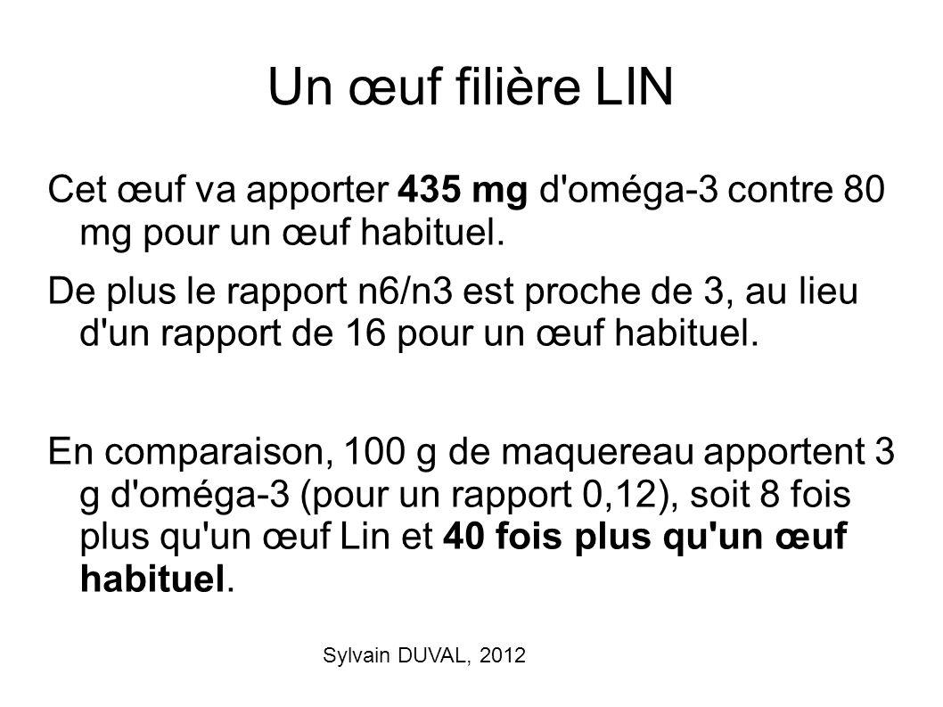Sylvain DUVAL, 2012 Un œuf filière LIN Cet œuf va apporter 435 mg d'oméga-3 contre 80 mg pour un œuf habituel. De plus le rapport n6/n3 est proche de