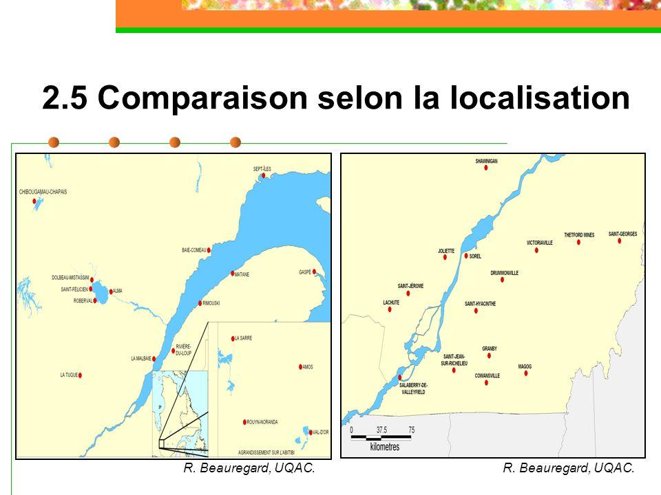 2.5 Comparaison selon la localisation R. Beauregard, UQAC.