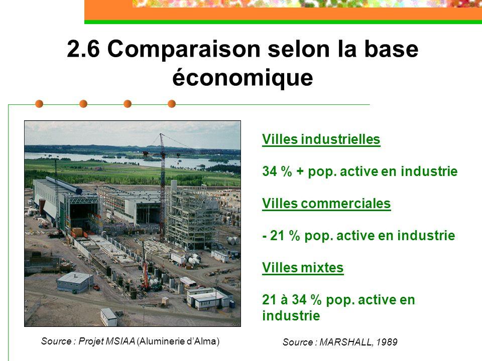 Villes industrielles 34 % + pop. active en industrie Villes commerciales - 21 % pop. active en industrie Villes mixtes 21 à 34 % pop. active en indust