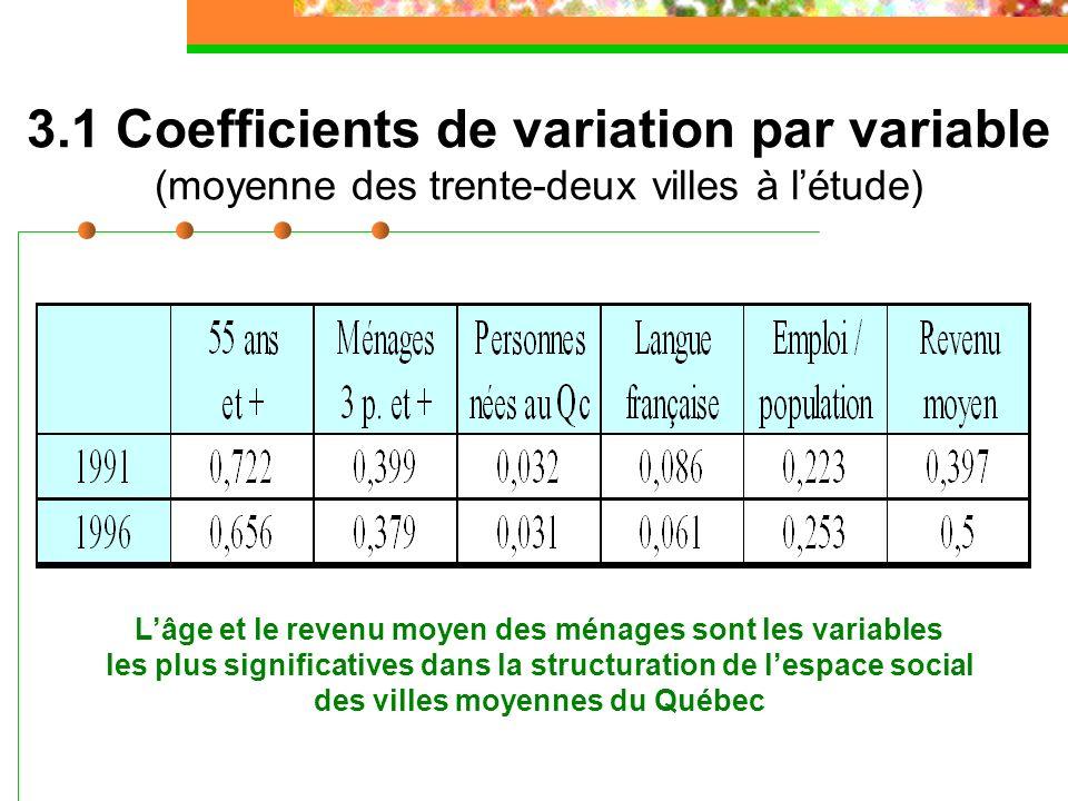 3.1 Coefficients de variation par variable (moyenne des trente-deux villes à létude) Lâge et le revenu moyen des ménages sont les variables les plus significatives dans la structuration de lespace social des villes moyennes du Québec