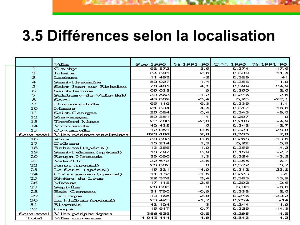 3.5 Différences selon la localisation