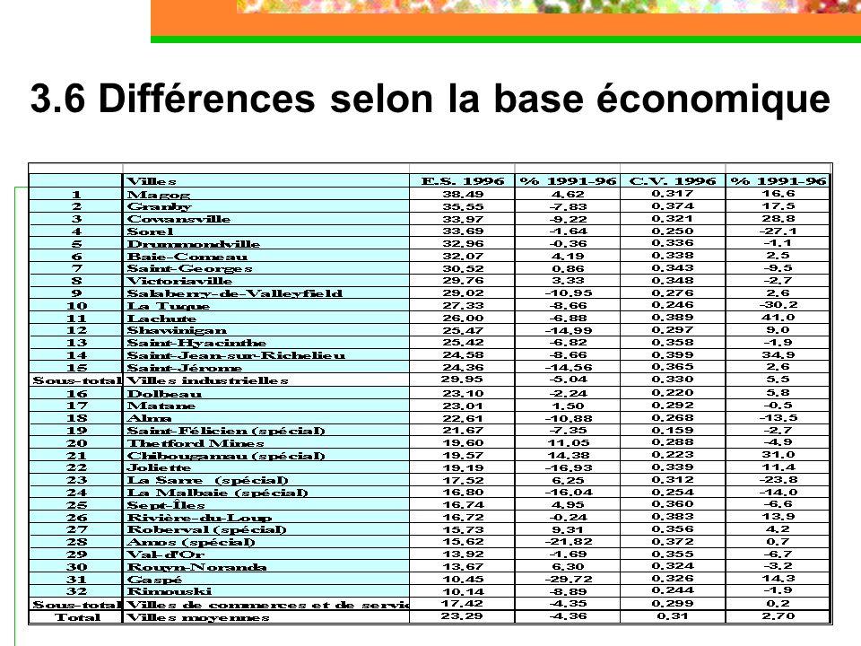 3.6 Différences selon la base économique