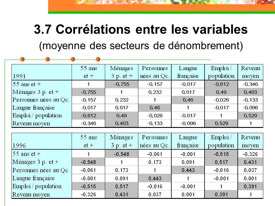 3.7 Corrélations entre les variables (moyenne des secteurs de dénombrement)