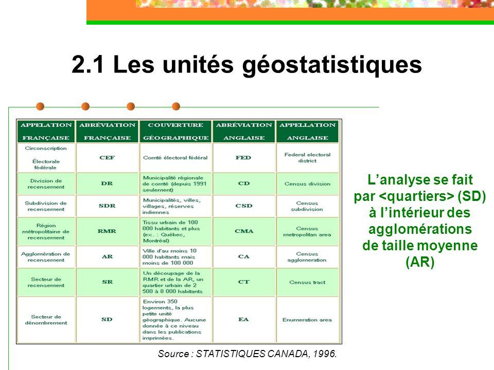2.1 Les unités géostatistiques Source : STATISTIQUES CANADA, 1996. Lanalyse se fait par (SD) à lintérieur des agglomérations de taille moyenne (AR)
