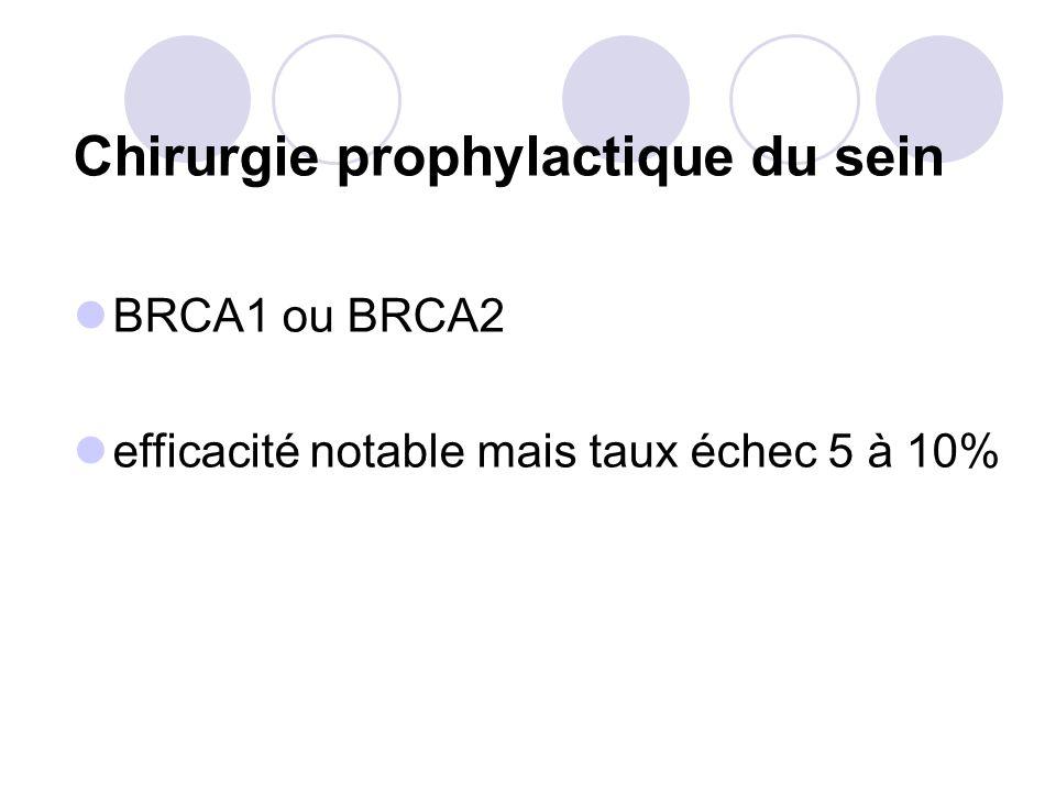 Chirurgie prophylactique du sein BRCA1 ou BRCA2 efficacité notable mais taux échec 5 à 10%