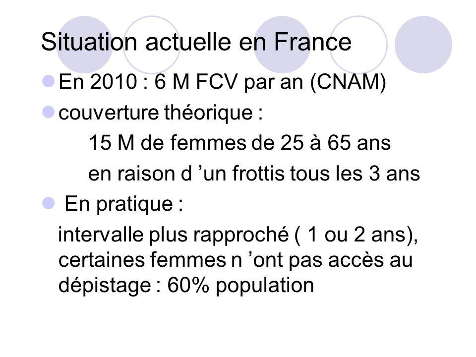 Situation actuelle en France En 2010 : 6 M FCV par an (CNAM) couverture théorique : 15 M de femmes de 25 à 65 ans en raison d un frottis tous les 3 ans En pratique : intervalle plus rapproché ( 1 ou 2 ans), certaines femmes n ont pas accès au dépistage : 60% population