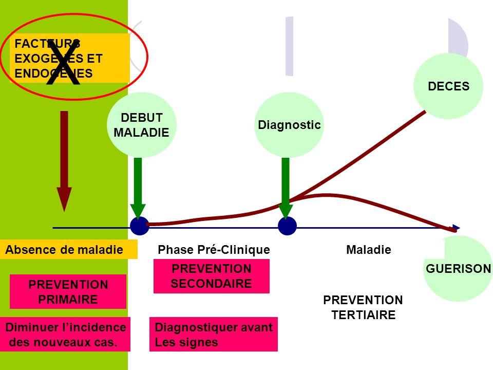 diminution de mortalité Efficacité du dépistage : diminution de mortalité COL UTERUS