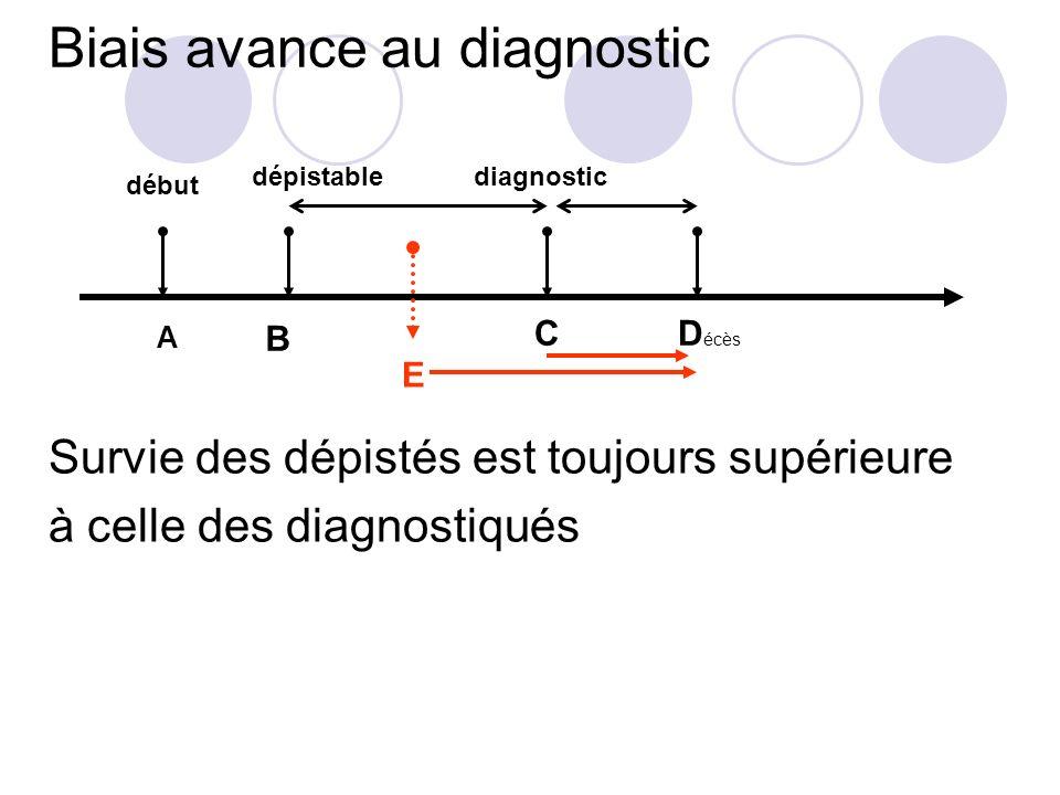 Biais avance au diagnostic Survie des dépistés est toujours supérieure à celle des diagnostiqués A B CD écès E dépistable début diagnostic