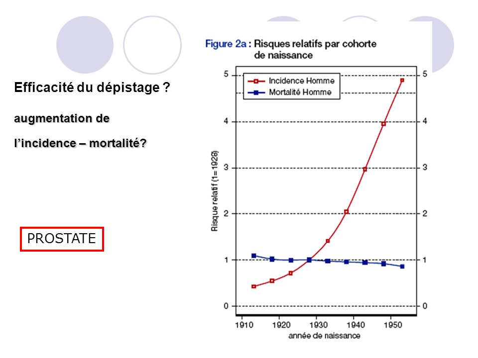 France : ANAES en 1998 Groupes experts Ministère de la Santé 2000 Conclusions identiques Europe : aucun pays ne propose le dépistage (sauf Land du Tyrol)