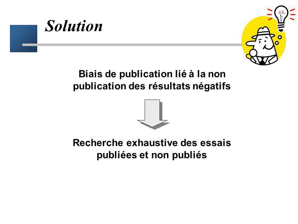 Biais de publication Méta-analyse négative Méta-analyse positive ! Un essai peut être positif à tort (risque alpha) Exemple d'un traitement sans effic