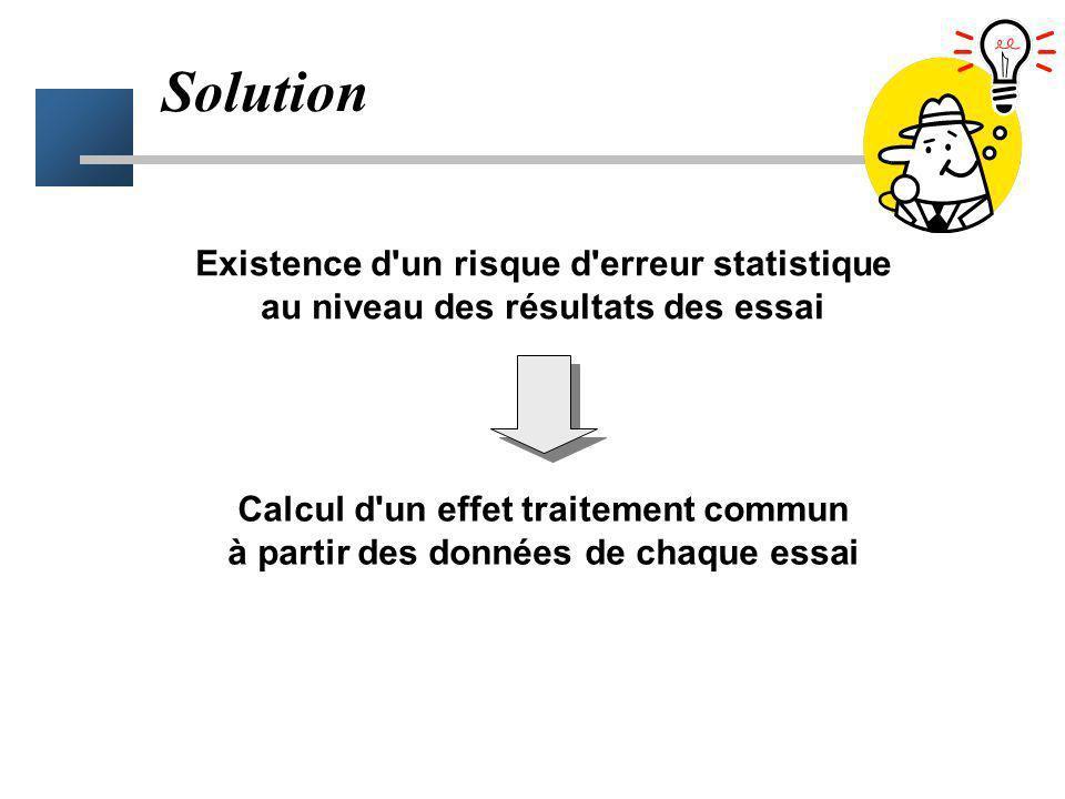 Problème 5 Essais concluants –différence significative –en faveur de l'effet du traitement –mais risque alpha Essais non concluants –différence non si