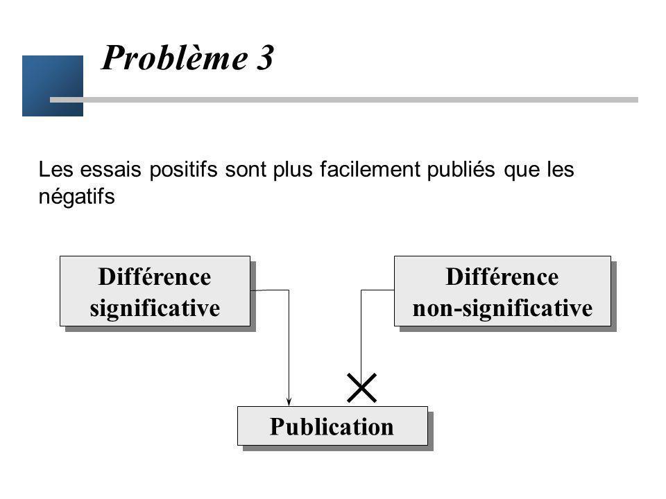 Lecture critique des MA Les essais inclus dans la méta-analyse sont-ils fiables ? –Controlés –randomisation imprévisible –double aveugle –ITT