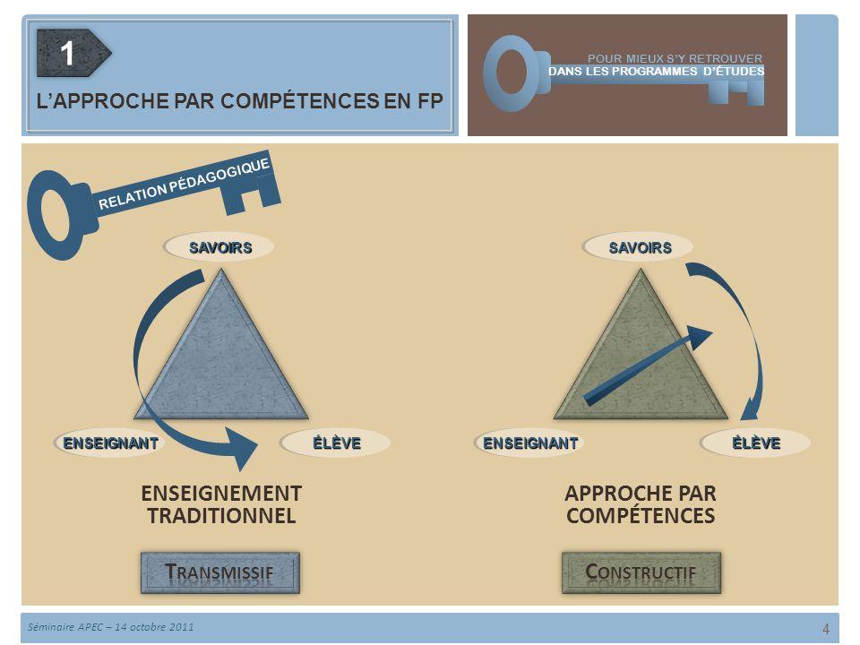 11 4 RELATION PÉDAGOGIQUE ÉLÈVEÉLÈVEENSEIGNANTENSEIGNANT SAVOIRSSAVOIRS ÉLÈVEÉLÈVEENSEIGNANTENSEIGNANT SAVOIRSSAVOIRS ENSEIGNEMENT TRADITIONNEL APPROCHE PAR COMPÉTENCES POUR MIEUX SY RETROUVER LAPPROCHE PAR COMPÉTENCES EN FP DANS LES PROGRAMMES DÉTUDES Séminaire APEC – 14 octobre 2011