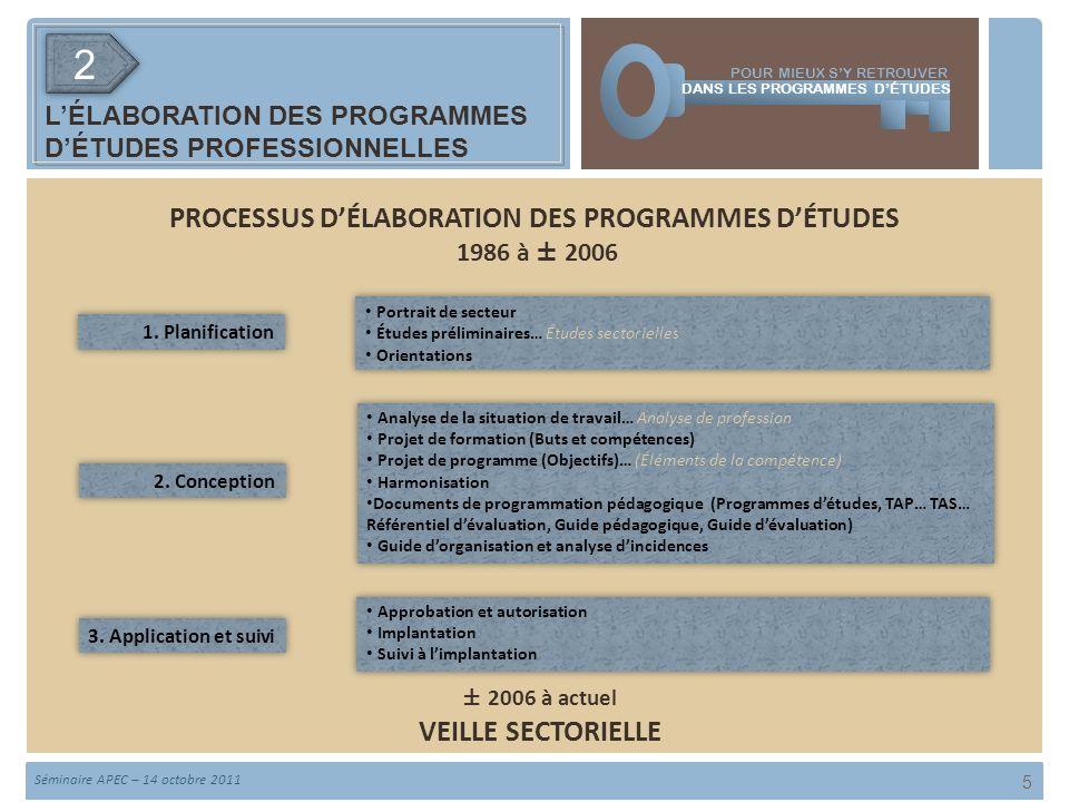 LÉLABORATION DES PROGRAMMES DÉTUDES PROFESSIONNELLES 5 PROCESSUS DÉLABORATION DES PROGRAMMES DÉTUDES 22 3.