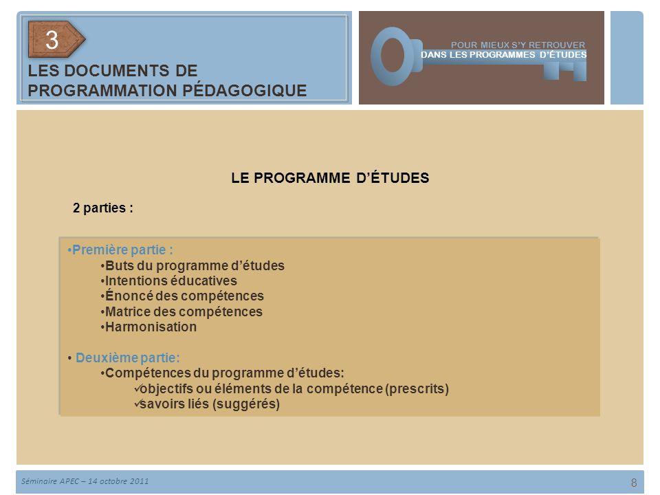 9 TYPE DE COMPÉTENCE 2 INTENTIONS PÉDAGOGIQUES 2 SYSTÈMES DÉVALUATION COMPÉTENCE TRADUITE EN COMPORTEMENT COMPÉTENCE TRADUITE EN COMPORTEMENT COMPÉTENCE TRADUITE EN SITUATION COMPÉTENCE TRADUITE EN SITUATION PROCESSUS – PRODUIT PARTICIPATION POUR MIEUX SY RETROUVER DANS LES PROGRAMMES DÉTUDES Séminaire APEC – 14 octobre 2011 LES DOCUMENTS DE PROGRAMMATION PÉDAGOGIQUE 33