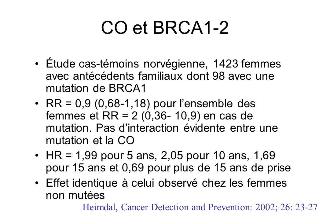 CO et BRCA1-2 Étude cas-témoins norvégienne, 1423 femmes avec antécédents familiaux dont 98 avec une mutation de BRCA1 RR = 0,9 (0,68-1,18) pour lense
