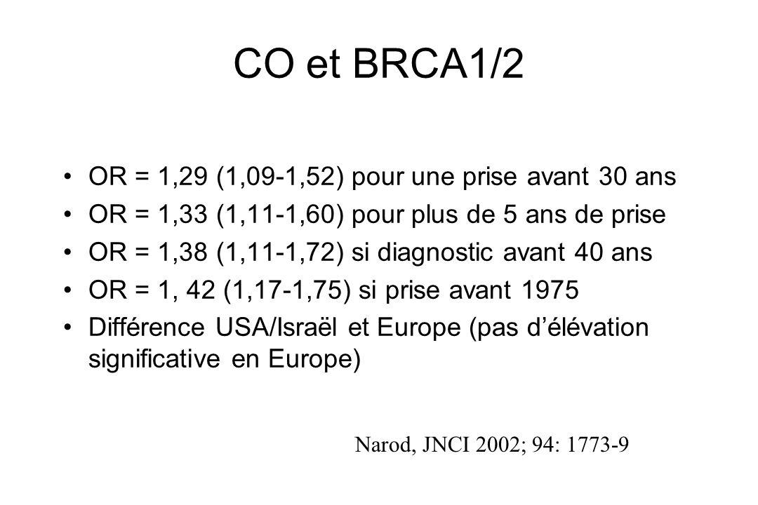 CO et BRCA1/2 OR = 1,29 (1,09-1,52) pour une prise avant 30 ans OR = 1,33 (1,11-1,60) pour plus de 5 ans de prise OR = 1,38 (1,11-1,72) si diagnostic