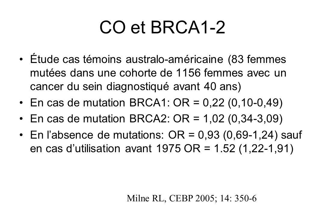 CO et BRCA1-2 Étude cas témoins australo-américaine (83 femmes mutées dans une cohorte de 1156 femmes avec un cancer du sein diagnostiqué avant 40 ans