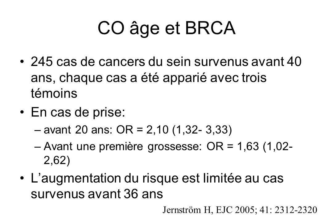 CO âge et BRCA 245 cas de cancers du sein survenus avant 40 ans, chaque cas a été apparié avec trois témoins En cas de prise: –avant 20 ans: OR = 2,10