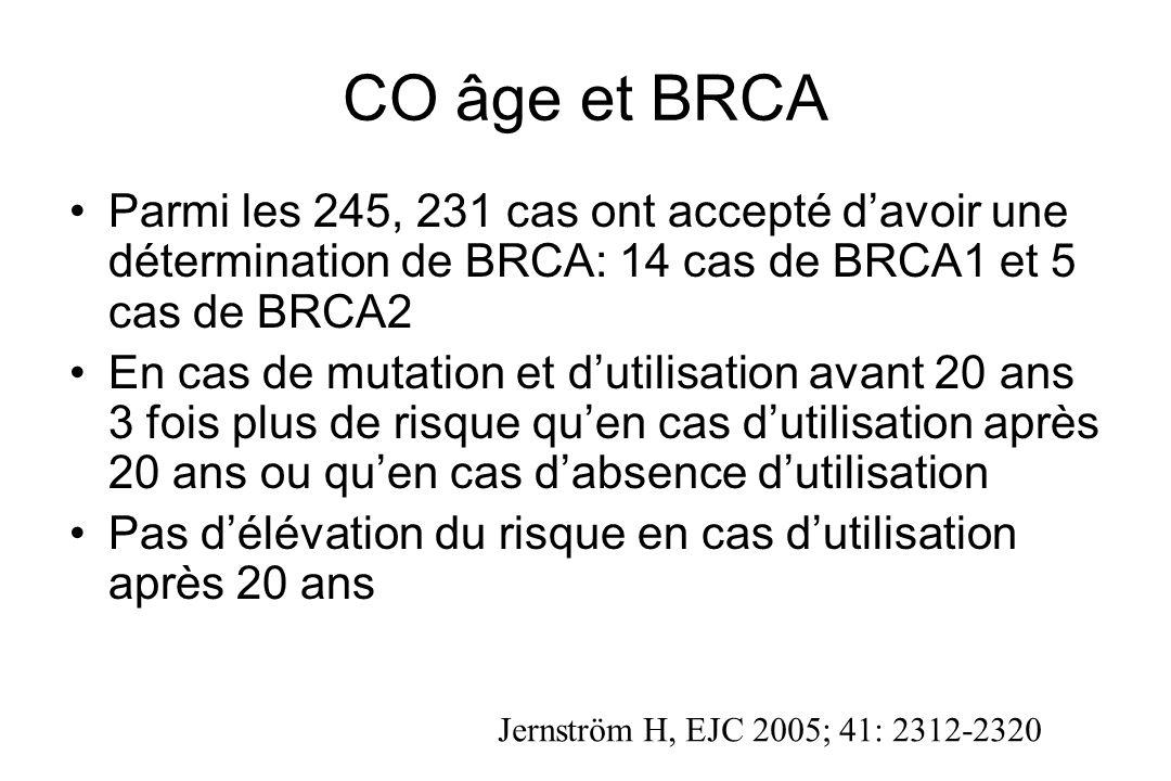 CO âge et BRCA Parmi les 245, 231 cas ont accepté davoir une détermination de BRCA: 14 cas de BRCA1 et 5 cas de BRCA2 En cas de mutation et dutilisati
