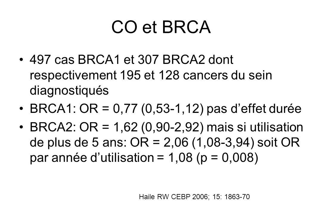 CO et BRCA 497 cas BRCA1 et 307 BRCA2 dont respectivement 195 et 128 cancers du sein diagnostiqués BRCA1: OR = 0,77 (0,53-1,12) pas deffet durée BRCA2