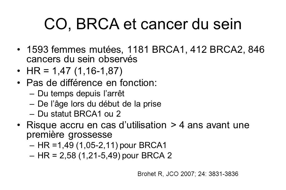 CO, BRCA et cancer du sein 1593 femmes mutées, 1181 BRCA1, 412 BRCA2, 846 cancers du sein observés HR = 1,47 (1,16-1,87) Pas de différence en fonction