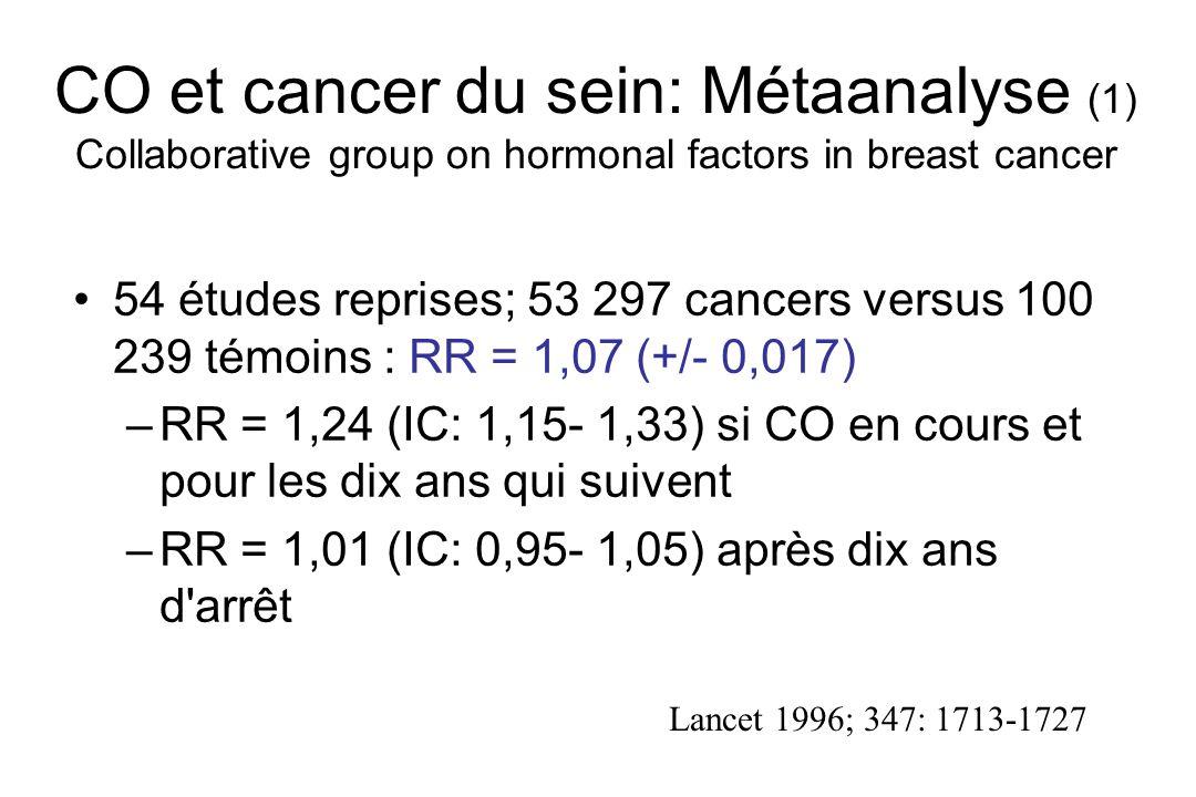 CO et cancer du sein: Métaanalyse (1) Collaborative group on hormonal factors in breast cancer 54 études reprises; 53 297 cancers versus 100 239 témoi