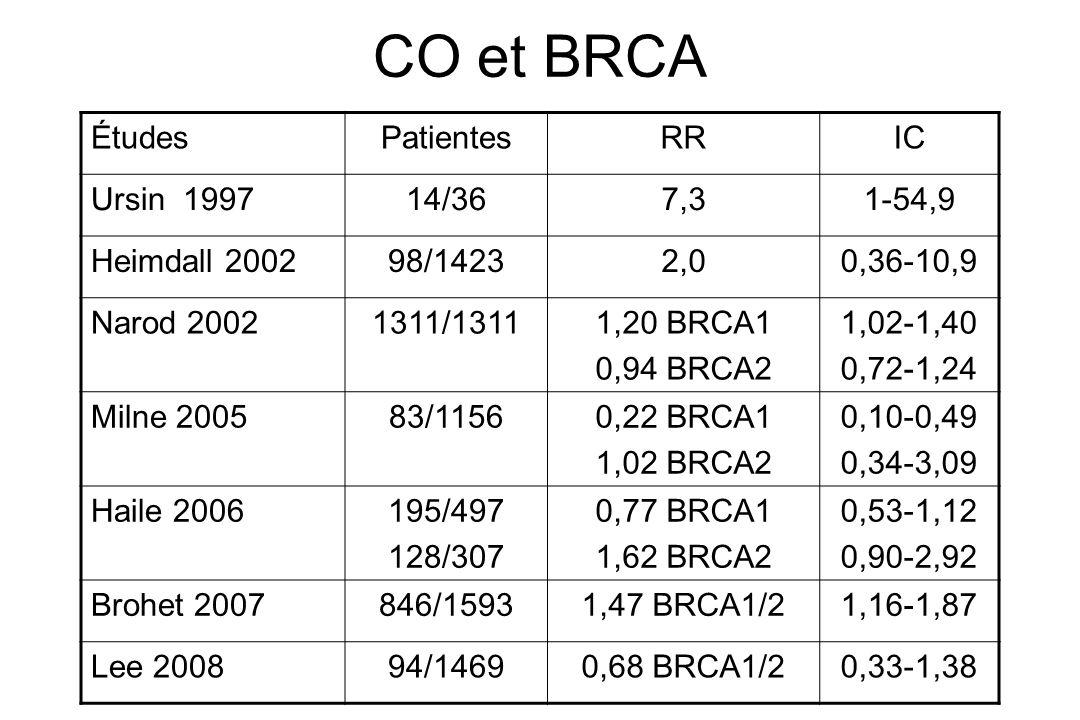 CO et BRCA ÉtudesPatientesRRIC Ursin 199714/367,31-54,9 Heimdall 200298/14232,00,36-10,9 Narod 20021311/13111,20 BRCA1 0,94 BRCA2 1,02-1,40 0,72-1,24
