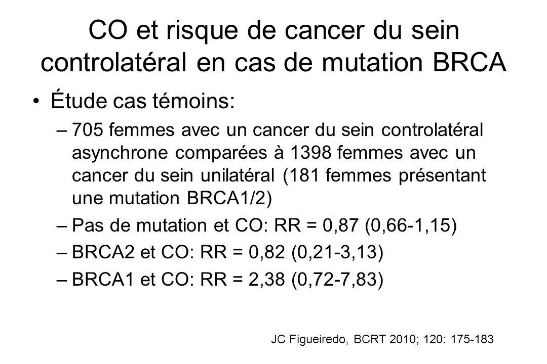 CO et risque de cancer du sein controlatéral en cas de mutation BRCA Étude cas témoins: –705 femmes avec un cancer du sein controlatéral asynchrone co