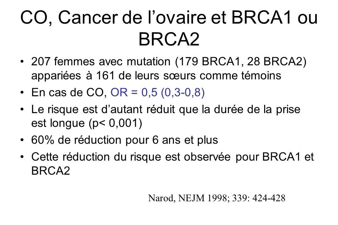 CO, Cancer de lovaire et BRCA1 ou BRCA2 207 femmes avec mutation (179 BRCA1, 28 BRCA2) appariées à 161 de leurs sœurs comme témoins En cas de CO, OR =