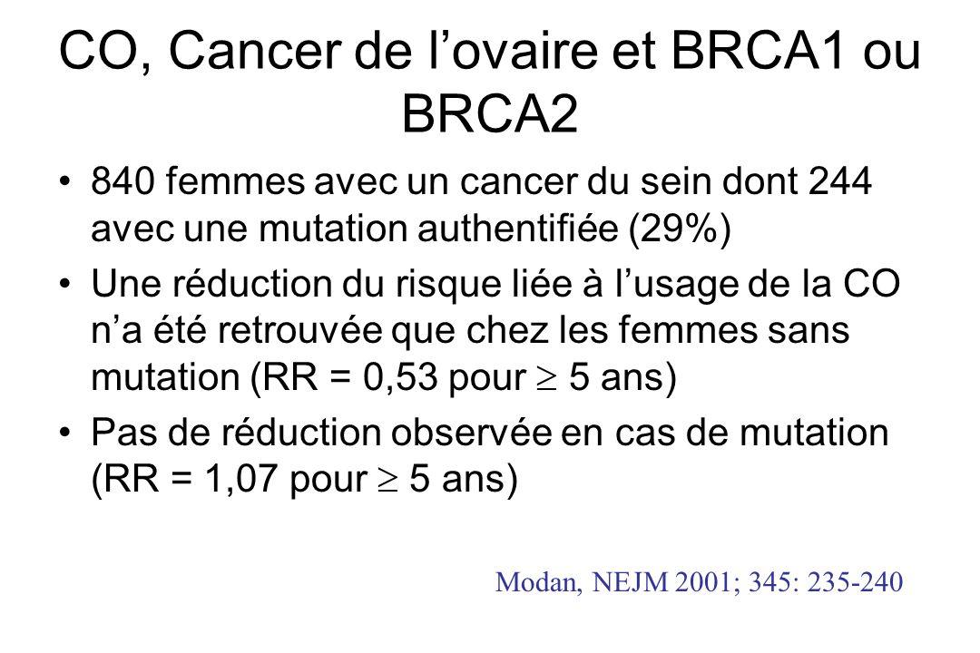 CO, Cancer de lovaire et BRCA1 ou BRCA2 840 femmes avec un cancer du sein dont 244 avec une mutation authentifiée (29%) Une réduction du risque liée à