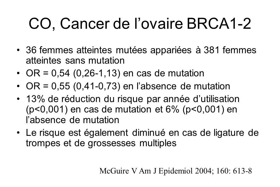 CO, Cancer de lovaire BRCA1-2 36 femmes atteintes mutées appariées à 381 femmes atteintes sans mutation OR = 0,54 (0,26-1,13) en cas de mutation OR =