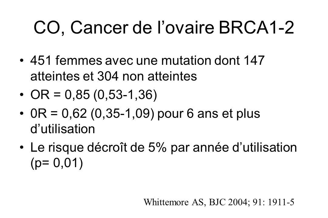 CO, Cancer de lovaire BRCA1-2 451 femmes avec une mutation dont 147 atteintes et 304 non atteintes OR = 0,85 (0,53-1,36) 0R = 0,62 (0,35-1,09) pour 6