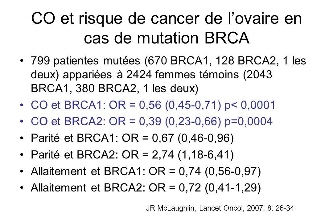 CO et risque de cancer de lovaire en cas de mutation BRCA 799 patientes mutées (670 BRCA1, 128 BRCA2, 1 les deux) appariées à 2424 femmes témoins (204