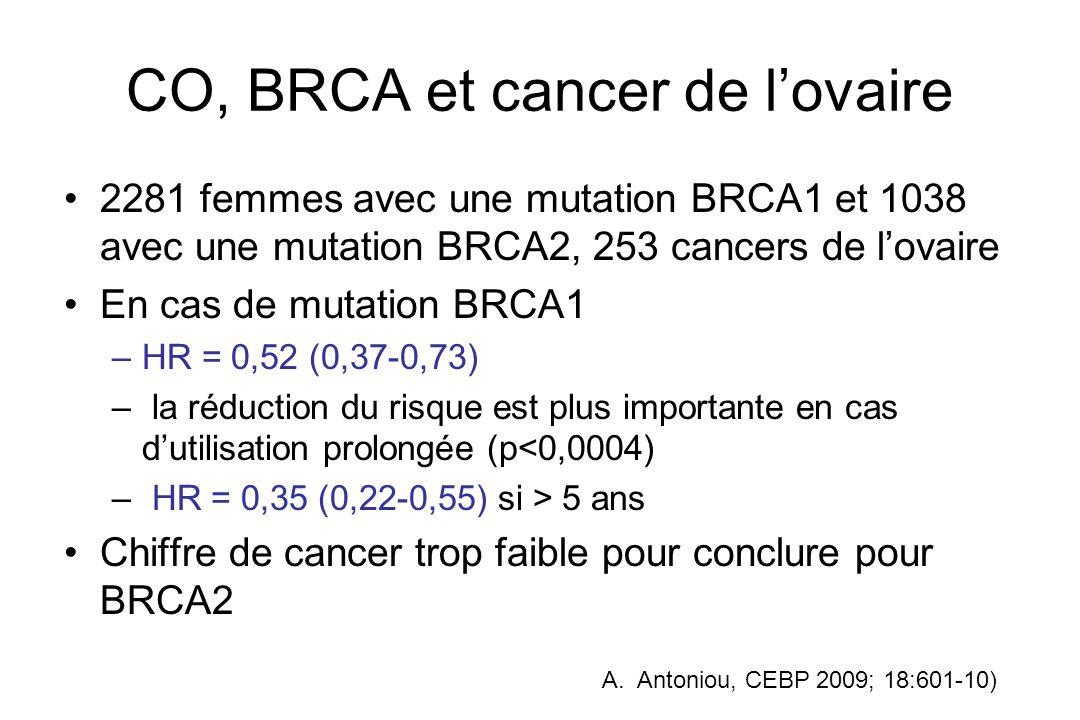 CO, BRCA et cancer de lovaire 2281 femmes avec une mutation BRCA1 et 1038 avec une mutation BRCA2, 253 cancers de lovaire En cas de mutation BRCA1 –HR