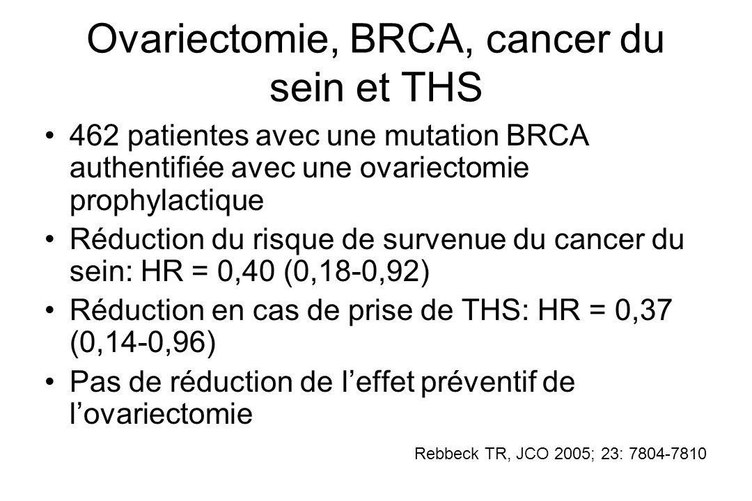 Ovariectomie, BRCA, cancer du sein et THS 462 patientes avec une mutation BRCA authentifiée avec une ovariectomie prophylactique Réduction du risque d